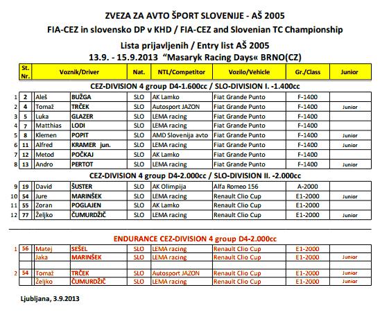 Lista prijavljenih za KHD Brno.