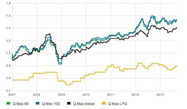 cene goriv graf 2013 september