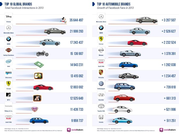 Top 10 Global Brands, Total Facebook Interactions 2013 - Copyrig