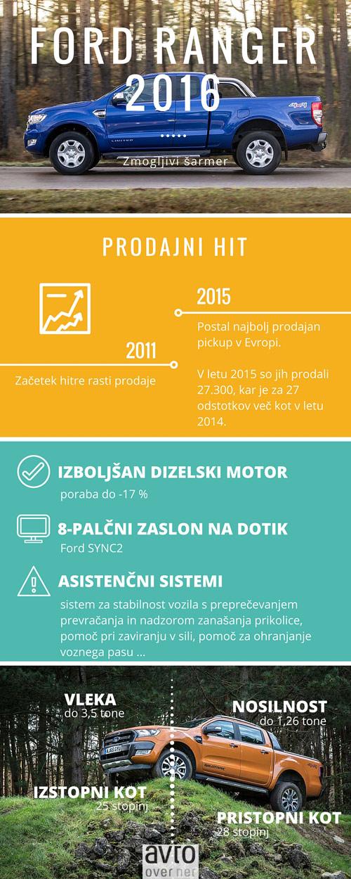 novi-ranger-infografika