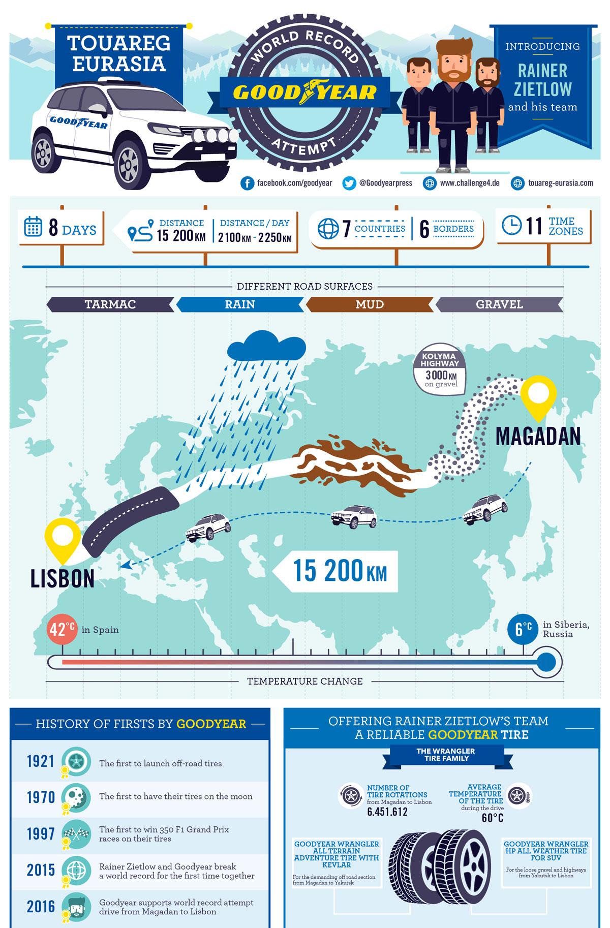 Infografika_Od-Rusije-do-Portugalske