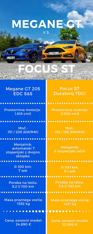 infografika-Megane-GT-vs-Focus-ST