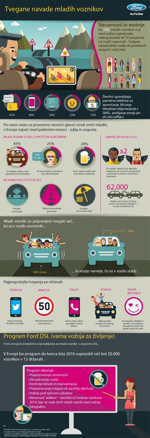 nevarnosti-med-voznjo-mladi