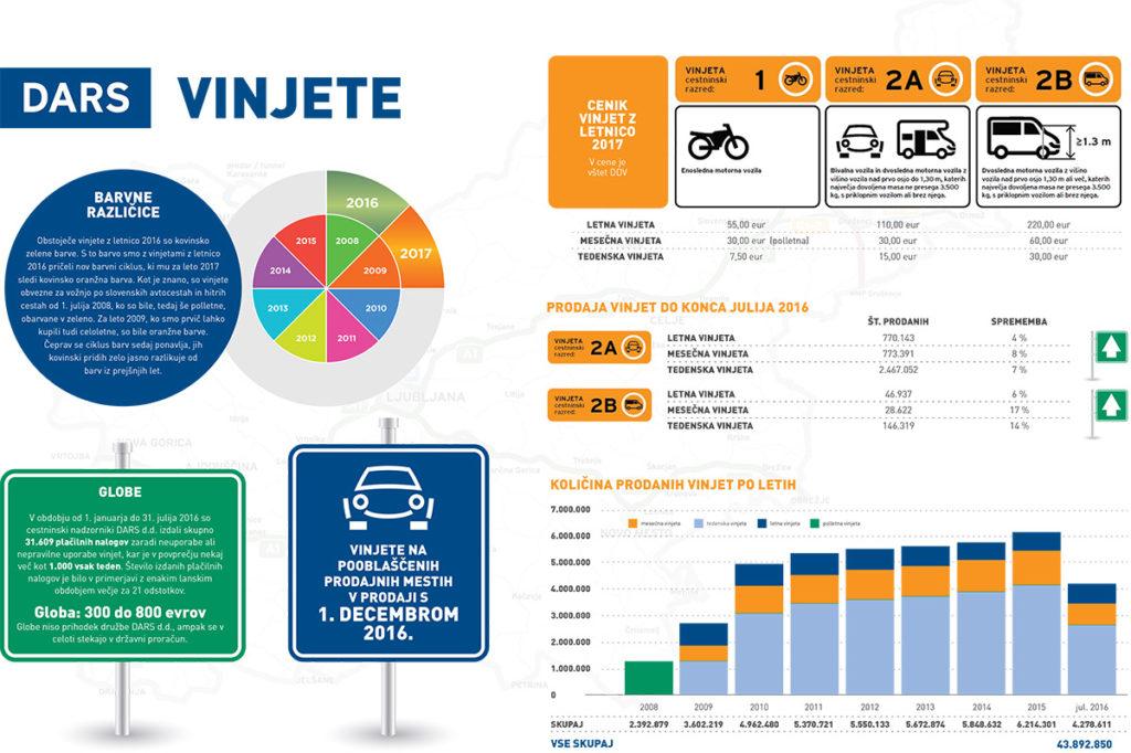 infografika-o-vinjetah-2016-2017