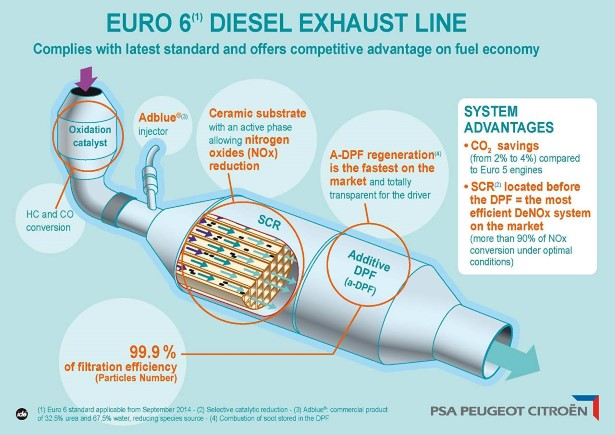 Dizelski motor Citroen Euro5